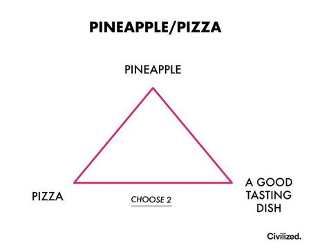 chart pineapple pizza triangle // 720x584 // 53.3KB