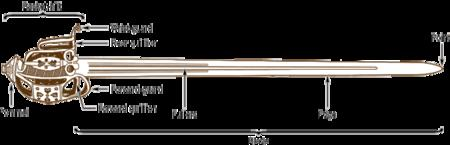 anatomy basket-hilt claymore diagram hilt sword // 700x225 // 11.5KB