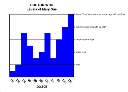 chart doctor_who mary_sue // 814x586 // 10.4KB