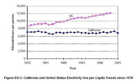 california chart electricity table // 599x359 // 48.5KB