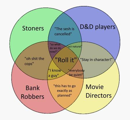 bank_robbers diagram dnd movie_directors roll_it stoners venn_diagram // 960x886 // 53.2KB