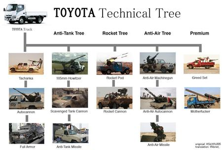 chart tech_tree technical toyota truck // 1200x810 // 157.2KB