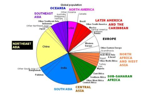 chart pie_chart population // 800x533 // 357.2KB