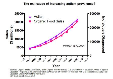 autism chart correlation organic_food // 902x630 // 33.2KB