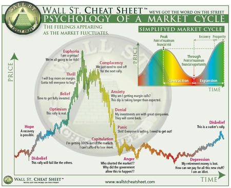 chart cheat_sheet psychology wall_street // 768x624 // 155.5KB
