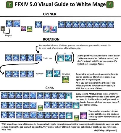 FFXIV chart how_to humor rotation whm // 873x960 // 153.9KB