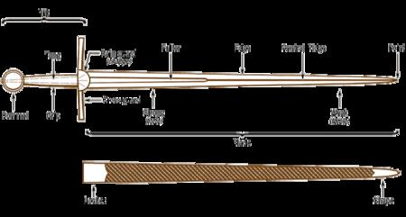 anatomy diagram hilt scabbard sword // 700x375 // 17.4KB