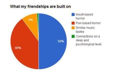 chart friendship humor pie_chart // 600x392 // 17.5KB