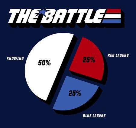 blue_lasers chart gi_joe knowing pie_chart red_lasers the_battle // 570x536 // 44.2KB