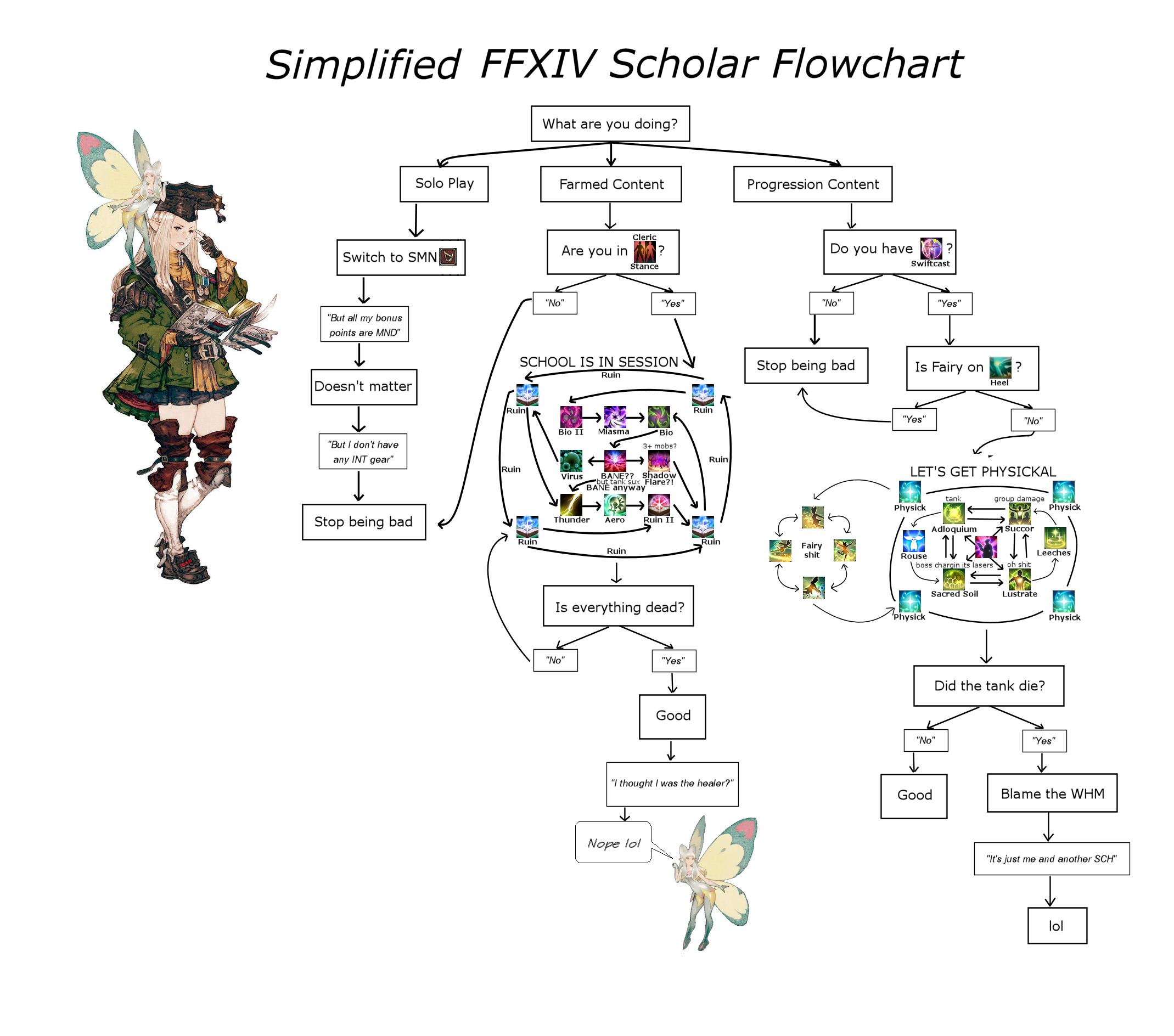 Indexpqimage42210g chart ffxiv flowchart scholar 2139x1888 7214kb geenschuldenfo Image collections