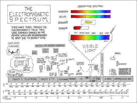 chart humor science spectrum // 1024x771 // 341.8KB