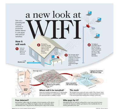 composite diagram high_res internet map meraki sonicnet wifi // 3892x3085 // 675.4KB