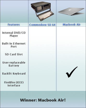 air apple chart commodore features macbook macintosh notebook // 400x500 // 71.4KB