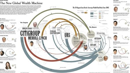 chart citigroup high_res new_york_times sovereign_wealth_fund ubs // 2129x1201 // 375.6KB