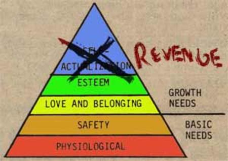 chart hierarchy_of_needs pyramid revenge // 300x211 // 10.4KB