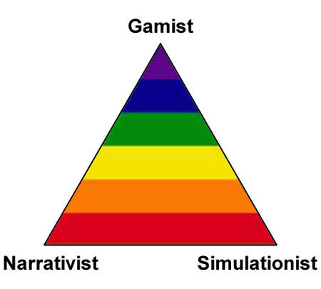 chart gamist narrativist rainbow simulationist triangle // 500x450 // 20.4KB