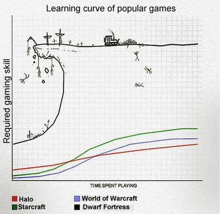 chart dwarf_fortress halo learning_curve starcraft wow // 800x777 // 571.2KB