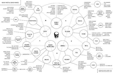 666 chart heavy_metal humor names // 1700x1100 // 574.6KB