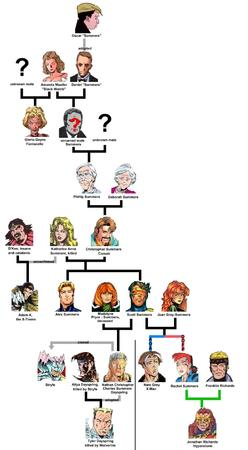 chart cyclops family_tree havoc jean_grey marvel x-men // 600x1088 // 225.3KB