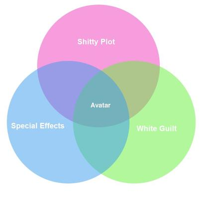 avatar chart venn_diagram // 813x766 // 21.2KB