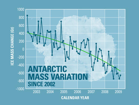 antarctica bullshit chart global_warming nasa // 560x420 // 154.6KB