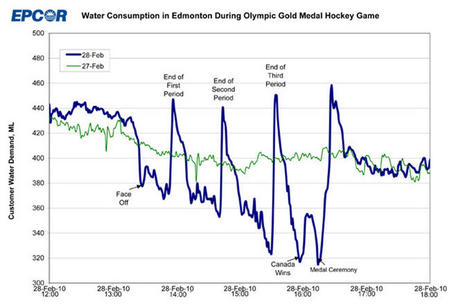 canada chart edmonton hockey humor olympics toilet_break // 650x445 // 55.2KB