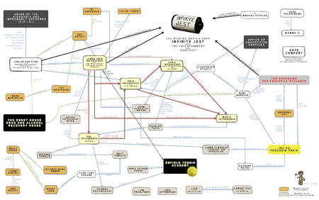 chart david_foster_wallace infinite_jest interpersonal relationships // 2806x1757 // 584.4KB