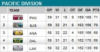 hockey pacific_division sharks table // 286x149 // 13.1KB