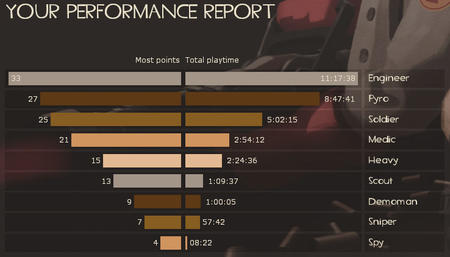 chart screenshot stats team_fortress tf2 // 738x422 // 42.5KB