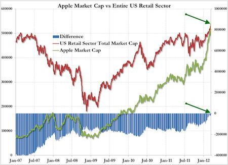 apple chart market_cap // 570x414 // 132.3KB