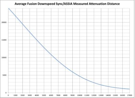 adsl2 attenuation chart fusion sonic // 2866x2070 // 160.0KB