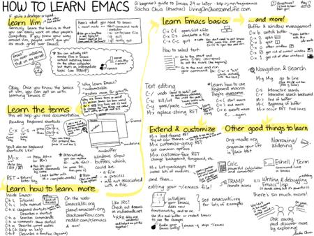 cartoon drawing emacs howto humor // 3000x2250 // 1.8MB