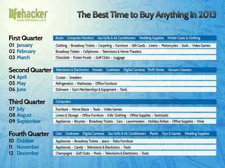 chart lifehacker when_to_buy // 500x373 // 45.3KB