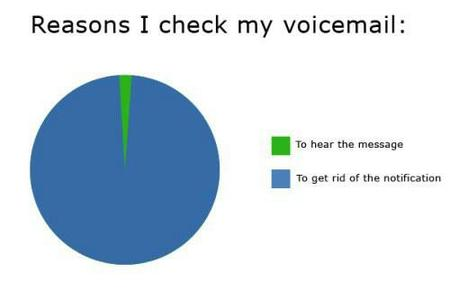chart humor pie_chart voicemail // 500x333 // 11.1KB