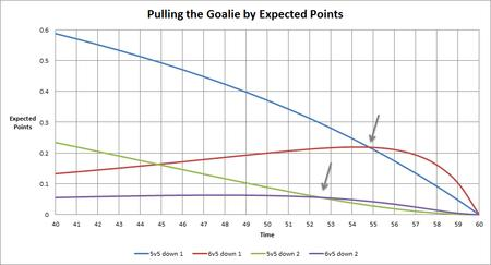 chart empty_net goalie hockey // 927x501 // 37.4KB