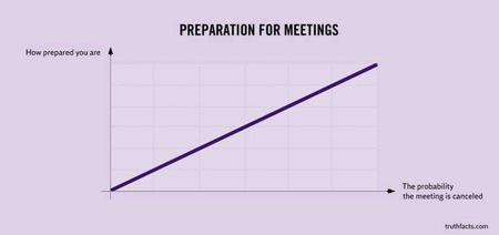 chart humor meetings // 920x434 // 21.8KB