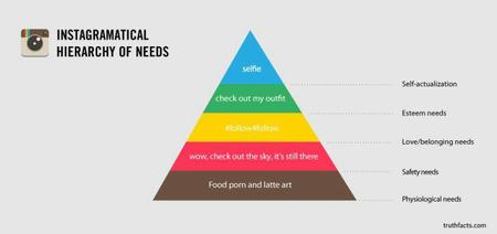 chart hierarchy_of_needs instagram // 920x434 // 25.7KB