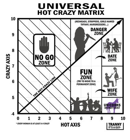 chart crazy hot humor misogynist unicorn // 559x600 // 143.5KB