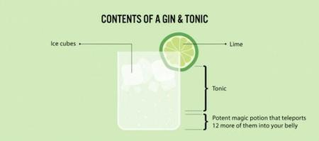 chart cocktail gin // 600x265 // 9.5KB