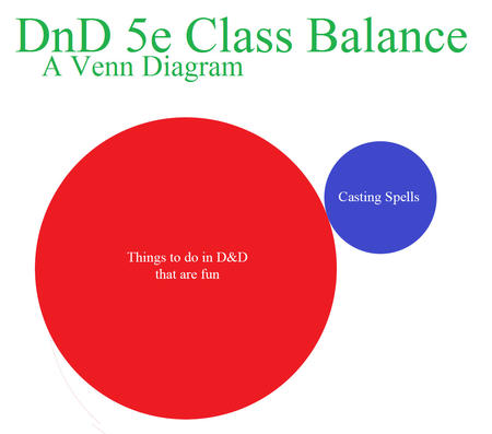 5e chart dnd eueler_diagram venn_diagram // 1255x1106 // 98.2KB