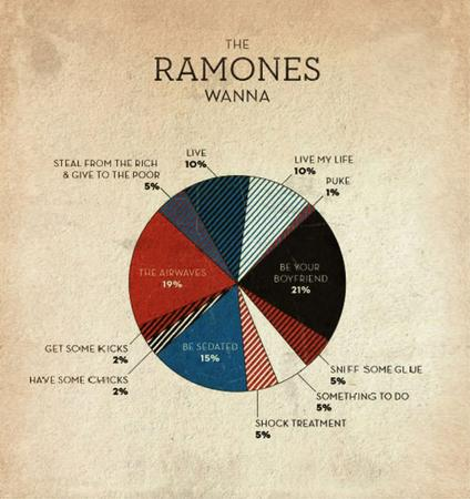 chart pie_chart the_ramones // 900x956 // 118.3KB