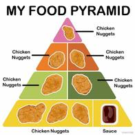 Food_pyramid chicken nuggets // 720x720 // 42.8KB